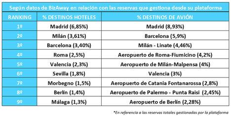 Madrid, Barcelona y Milán, los destinos favoritos para los viajes de negocios