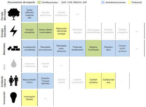 Materiales cerámicos, los mejores aliados para conseguir las certificaciones de sostenibilidad LEED, BREEAM y VERDE