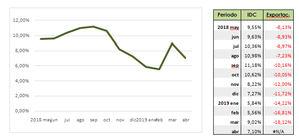 % de variación de crecimiento del Índice de Consumo de Cemento (IDC). Variación año móvil.