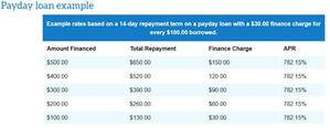 Distintas opciones para conseguir préstamos de dinero al instante
