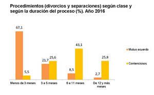 En 2016 hubo 96.824 divorcios, un 0,3% más que en el año anterior