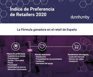 Experiencia en tienda, Promociones, Surtido y Precio, factores de preferencia de los españoles a la hora de elegir dónde comprar