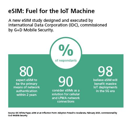 El 70% de la industria ya usa tecnología eSIM o lo hará en los dos próximos años para desarrollar soluciones en torno a IoT