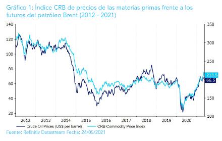 Ebury prevé nuevas subidas de las divisas de mercados emergentes frente al dólar hasta final de año en paralelo al alza del precio de las materias primas