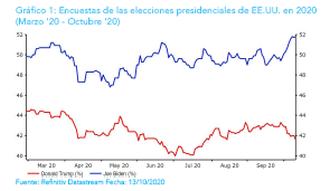 """EBURY: """"El mayor riesgo para el mercado de divisas sería una impugnación de los resultados de las elecciones"""""""