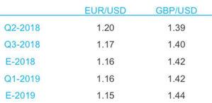 Ebury ve la cotización del euro/dólar en niveles cercanos a 1.16 a finales de año
