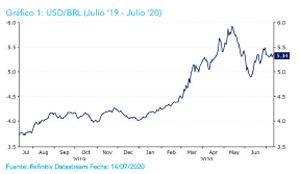 Ebury prevé la recuperación de las principales monedas frente al dólar a lo largo de este año y el que viene