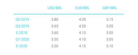 Ebury pronostica el buen desempeño de las divisas latinoamericanas en 2019 frente a las principales monedas