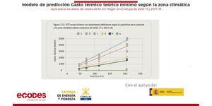 Desarrollo de modelos de predicción del gasto energético y caracterización energética de las familias para hacer frente a la pobreza energética y el cambio climático