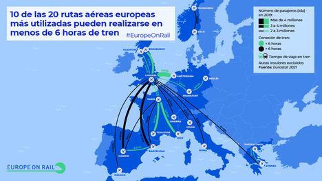 Más de la mitad de los españoles reemplazaría el avión por el ferrocarril