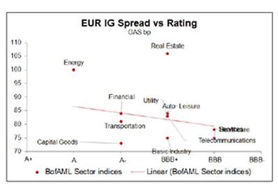 La ecologización del mercado de crédito por parte del BCE comenzará en 2022
