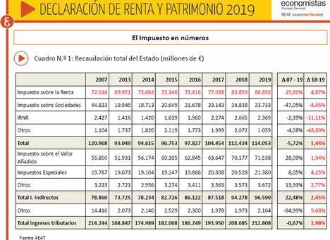 Declaración de renta y patrimonio 2019 XXXI edición marcada por el coronavirus