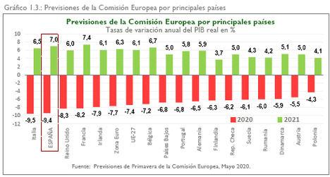 El Consejo General de Economistas mantiene una previsión de contracción del PIB en el 10,8% para el año 2020 y una tasa de paro entre el 21-22%, con una reducción el año 2021 hasta el 17%