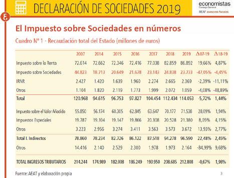 El REAF propone que se puedan aprovechar las pérdidas del año 2020 en el impuesto sobre sociedades de este año