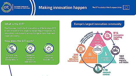 El potencial para innovar: se anuncian los ganadores de los Premios EIT 2018