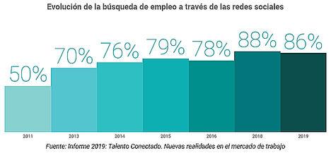 El 81% de las empresas consulta las redes sociales de los candidatos antes de contratarles