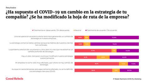 El 30% de las empresas españolas aún no tienen definida una estrategia pos-covid para su recuperación
