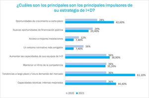 El 63% de las empresas españolas ha aumentado su presupuesto para innovación durante la pandemia