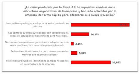 3 de cada 4 empresas españolas no han modificado su política salarial a raíz de la COVID-19