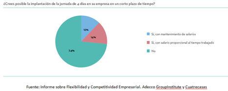3 de cada 4 empresas españolas ven inviable la jornada laboral de 4 días mientras que solo el 12% la ve factible manteniendo los salarios actuales