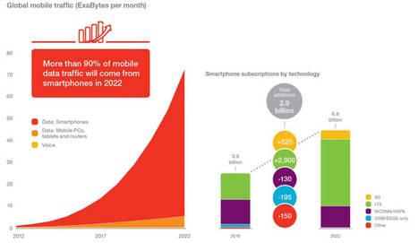 Un millón de nuevos usuarios de internet móvil al día hasta 2022, según Ericsson