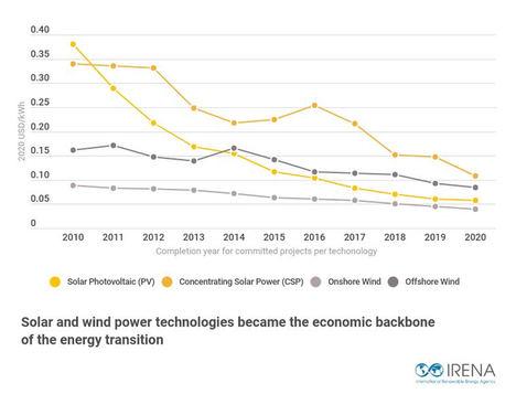La mayoría de las nuevas energías renovables tienen costos más bajos que el combustible fósil más barato