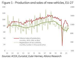 La escasez de chips aumentará el poder de fijación de precios de los fabricantes de automóviles en Europa