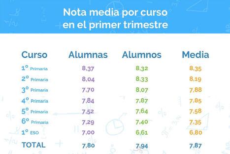 Los escolares españoles entre 6 y 12 años aprueban con éxito las matemáticas del primer trimestre, con un 7,9 de media