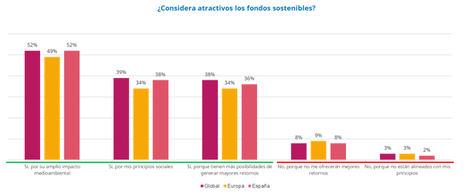 La pandemia lleva a los españoles a priorizar el impacto medioambiental a la hora de invertir de forma sostenible