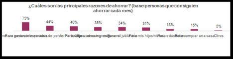 El 40% de los ahorradores españoles reserva parte de sus ingresos para poder viajar en vacaciones