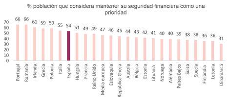 4 de cada 10 españoles ven necesario mejorar sus conocimientos financieros para afrontar la incertidumbre económica actual