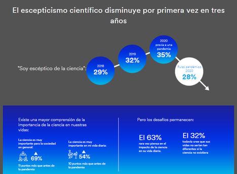 La confianza de los españoles en la ciencia se dispara como consecuencia del Covid-19