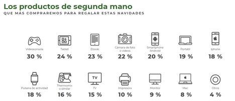 El 50 % de los españoles se plantea comprar regalos de segunda mano para Navidad