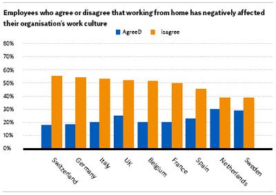 La mitad de los españoles se siente atrapado en su trabajo debido a la incertidumbre económica actual