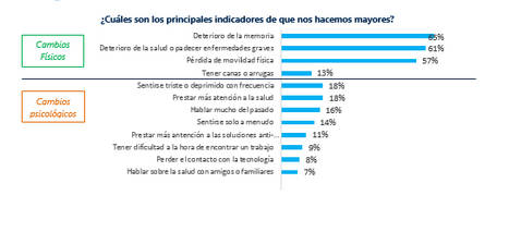La mitad de los españoles teme no disponer del dinero suficiente para afrontar la jubilación
