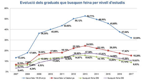 Evolución del graduados que buscan trabajo por nivel de estudios.