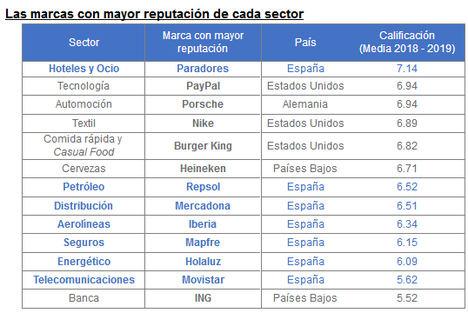 Las marcas españolas tienen mejor reputación que las extranjeras en 7 de 13 sectores de actividad en nuestro país, según el estudio Brand Finance Reputación de Marca 2019