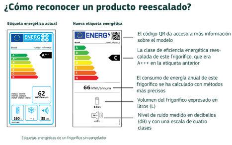 Seis claves para comprender mejor la nueva etiqueta energética de los electrodomésticos
