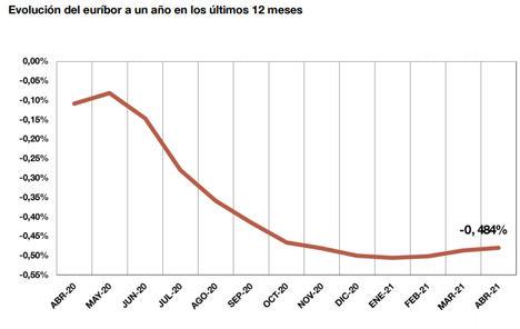 El principal índice de referencia de los préstamos hipotecarios (euríbor a un año) sube hasta el -0,484 % en abril