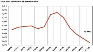 El principal índice de referencia de los préstamos hipotecarios (euríbor) baja hasta el -0,466 % en octubre