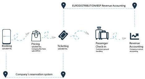 El sector aéreo, en búsqueda de nuevas soluciones
