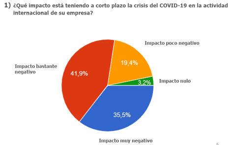 Ocho de cada diez empresas exportadoras aseguran que la crisis del Covid-19 está impactando de forma negativa en su actividad internacional