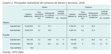 El Club de Exportadores pide medidas para mejorar la competitividad de las empresas españolas en el comercio internacional de servicios
