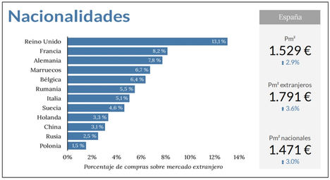 Los extranjeros representaron el 11,32% del total de compras de vivienda en España durante el 2020