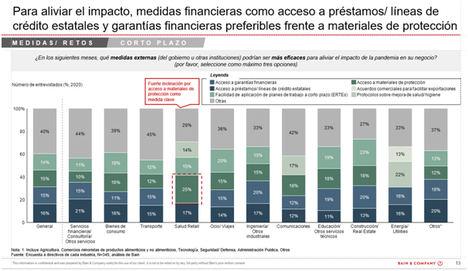 Los directivos españoles anticipan una facturación inferior al 60% de lo planificado en 2020 a causa de la pandemia de COVID-19