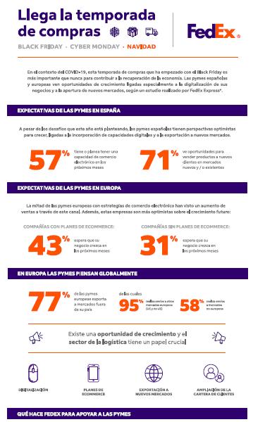 El 71% de las pymes españolas ve oportunidades de crecimiento