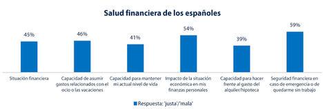 Las finanzas personales y familiares son dos de las principales causas de estrés entre la población española