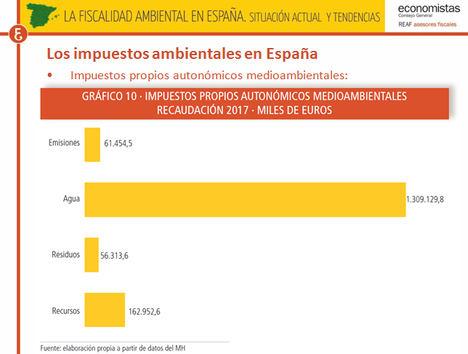 Aunque la recaudación por impuestos medioambientales sobre el total de ingresos tributarios es 7 décimas inferior en España (5,4%) que en la media de la UE (6,1%), supera a Alemania en 8 décimas (4,6%) y en 4 a Francia (5%)