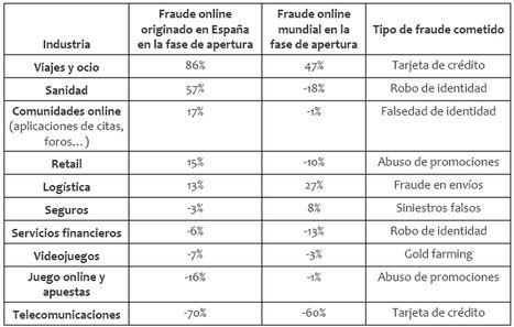 El fraude online contra empresas en España duplicó la tasa mundial tras el confinamiento
