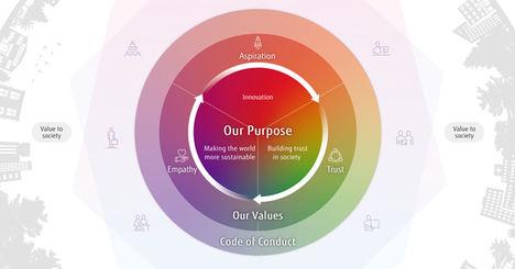 Fujitsu renueva su filosofía corporativa 'FUJITSU Way' para lograr un mundo más sostenible creando confianza en la sociedad gracias a la innovación